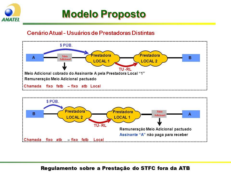 Regulamento sobre a Prestação do STFC fora da ATB Cenário Atual – Usuários de Prestadoras Distintas A B Prestadora LOCAL 1 Prestadora LOCAL 2 $ PÚB. T