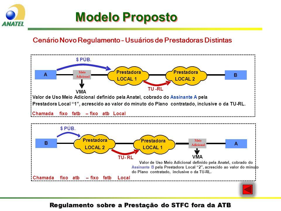 Regulamento sobre a Prestação do STFC fora da ATB Cenário Novo Regulamento – Usuários de Prestadoras Distintas A B Prestadora LOCAL 1 Prestadora LOCAL