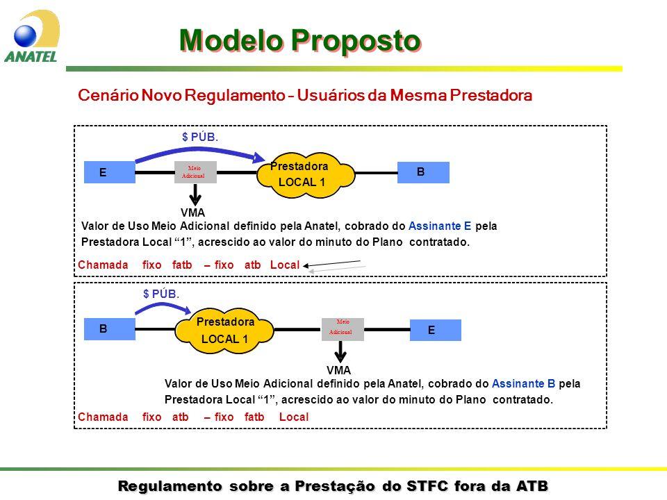 Regulamento sobre a Prestação do STFC fora da ATB Cenário Novo Regulamento – Usuários da Mesma Prestadora E B Prestadora LOCAL 1 $ PÚB. Chamadafixofat