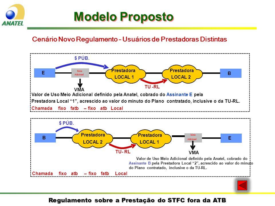 Regulamento sobre a Prestação do STFC fora da ATB Cenário Novo Regulamento – Usuários de Prestadoras Distintas E B Prestadora LOCAL 1 Prestadora LOCAL