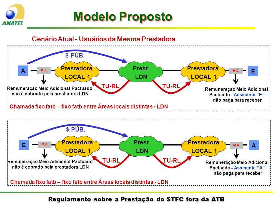 Regulamento sobre a Prestação do STFC fora da ATB Cenário Atual – Usuários da Mesma Prestadora A E Prestadora LOCAL 1 Prestadora LOCAL 1 Prest LDN $ P
