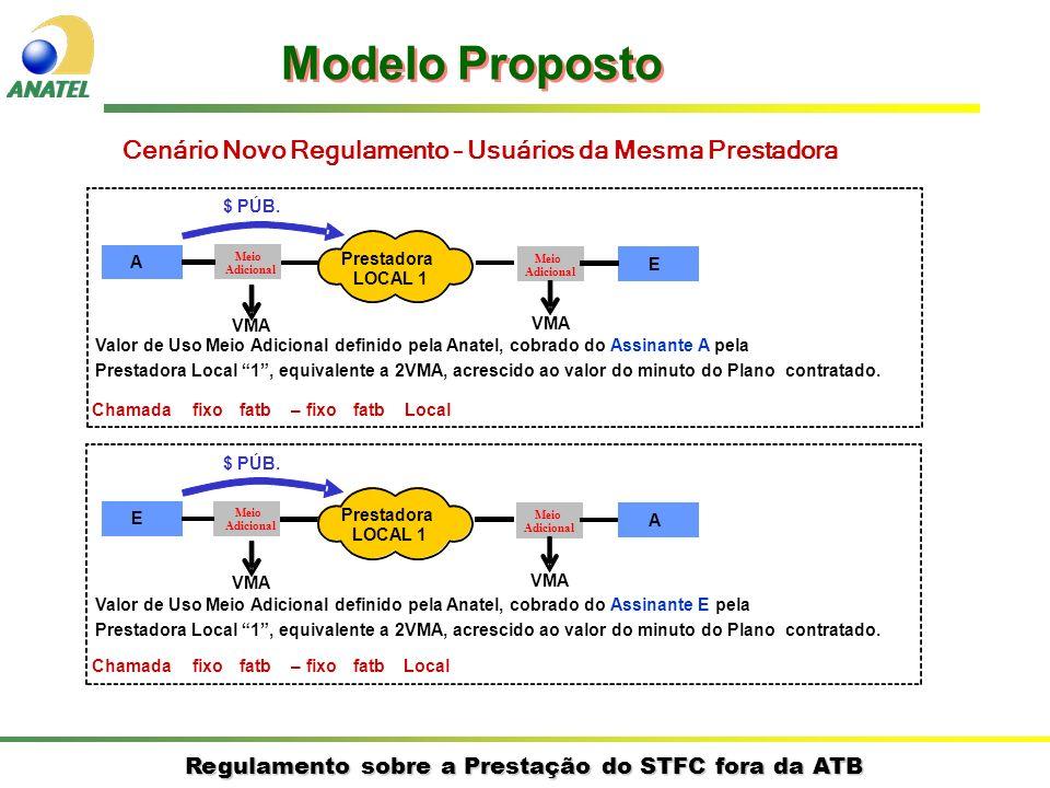 Regulamento sobre a Prestação do STFC fora da ATB Cenário Novo Regulamento – Usuários da Mesma Prestadora A E Prestadora LOCAL 1 $ PÚB. Chamadafixofat