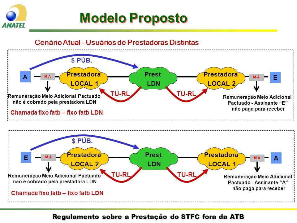 Regulamento sobre a Prestação do STFC fora da ATB A E Prestadora LOCAL 1 Prestadora LOCAL 2 Prest LDN $ PÚB. TU-RL Chamada fixo fatb – fixo fatb LDN M