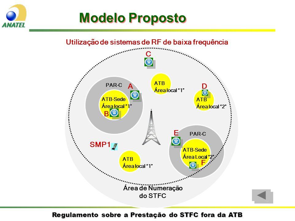 Regulamento sobre a Prestação do STFC fora da ATB Utilização de sistemas de RF de baixa frequência ATB-Sede Área Local 2 ATB Área local 1 ATB-Sede Áre