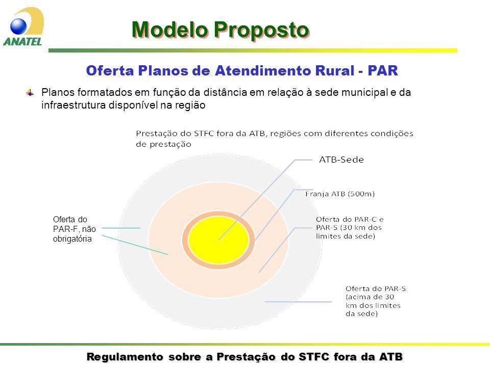 Regulamento sobre a Prestação do STFC fora da ATB Oferta Planos de Atendimento Rural - PAR Modelo Proposto Plano de Atendimento Rural (PAR) Oferta Obrigatória ConcessionáriaAutorizada Oferta Opcional Concessionárias e Autorizadas Planos Alternativos ao PBS-STFC QUEM Oferta.