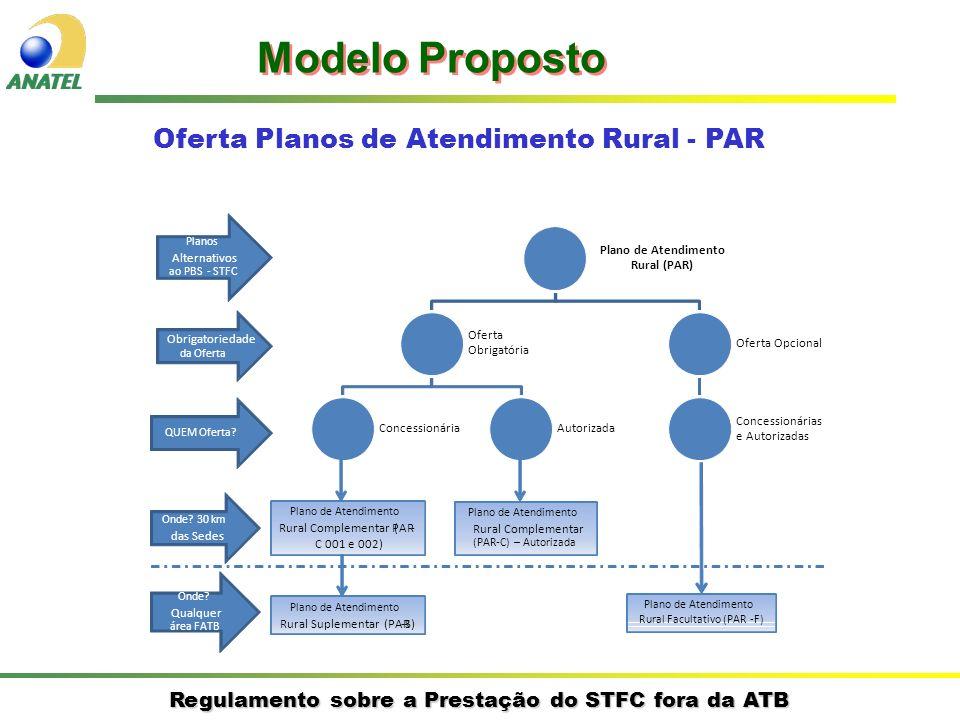 Regulamento sobre a Prestação do STFC fora da ATB 1)Plano de Atendimento Rural Complementar (PAR-C) Objetivo: complementar a oferta da ATB, com estrutura de preços/tarifas definida pela Anatel; Oferta obrigatória para Concessionária (PAR-C 001 e 002) nas áreas distantes até 30 km dos limites de uma sede municipal (art.