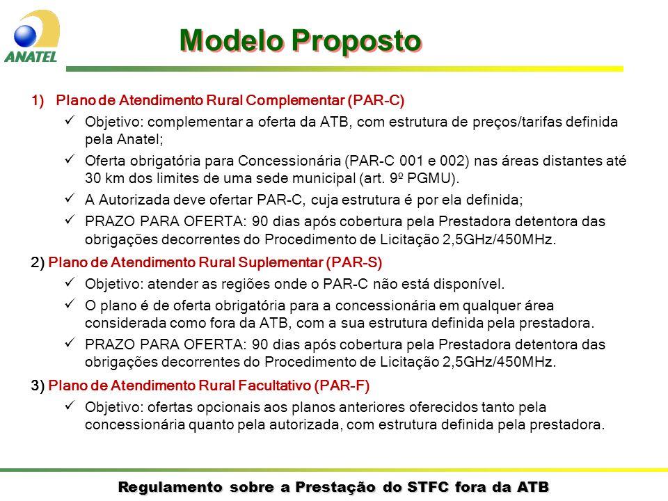 Regulamento sobre a Prestação do STFC fora da ATB Cenário Novo Regulamento – Usuários de Prestadoras Distintas A B Prestadora LOCAL 1 Prestadora LOCAL 2 $ PÚB.
