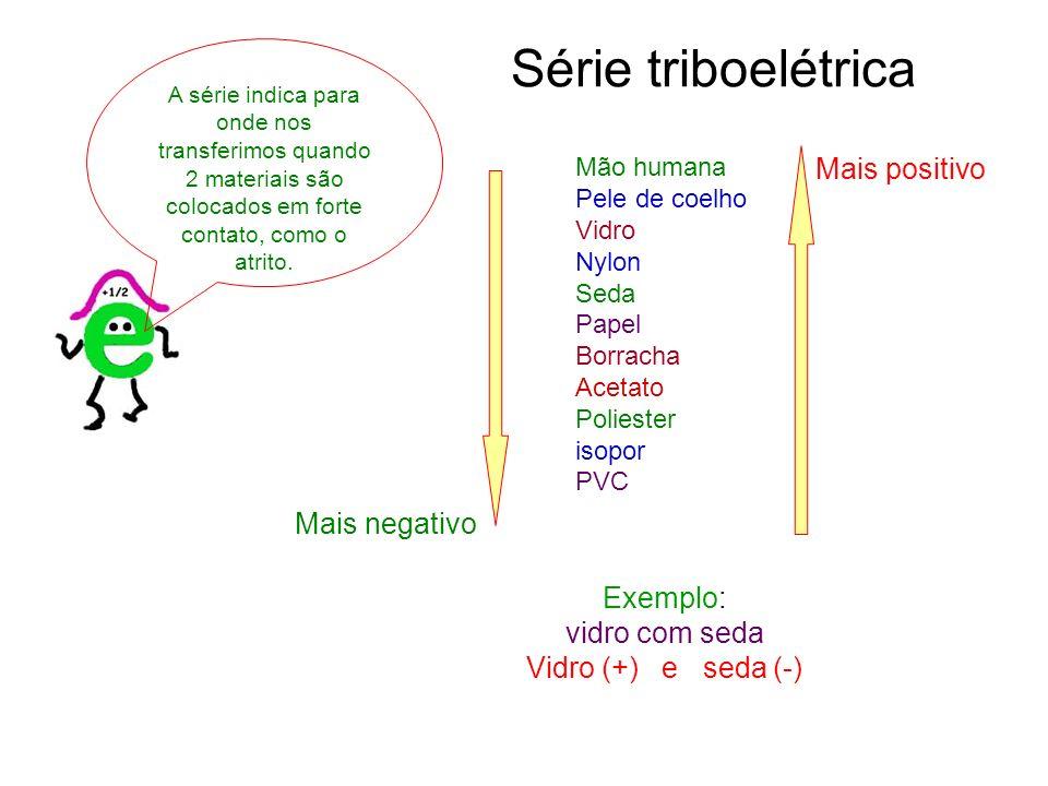 Série triboelétrica Mão humana Pele de coelho Vidro Nylon Seda Papel Borracha Acetato Poliester isopor PVC Mais positivo Mais negativo Exemplo: vidro