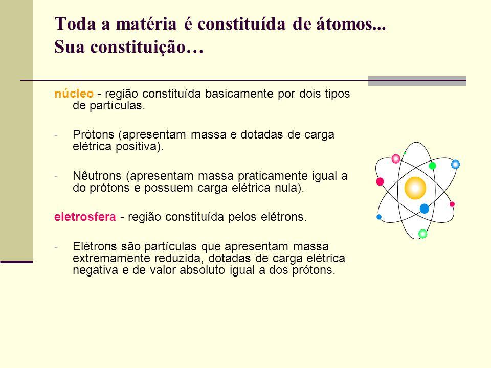 Toda a matéria é constituída de átomos... Sua constituição… núcleo - região constituída basicamente por dois tipos de partículas. - Prótons (apresenta