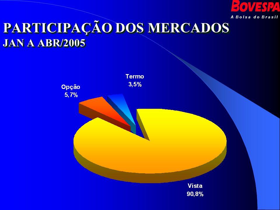 A B o l s a d o B r a s i l PARTICIPAÇÃO DOS MERCADOS JAN A ABR/2005