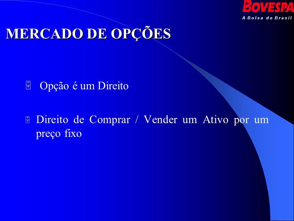 A B o l s a d o B r a s i l MERCADO DE OPÇÕES Opção é um Direito Direito de Comprar / Vender um Ativo por um preço fixo