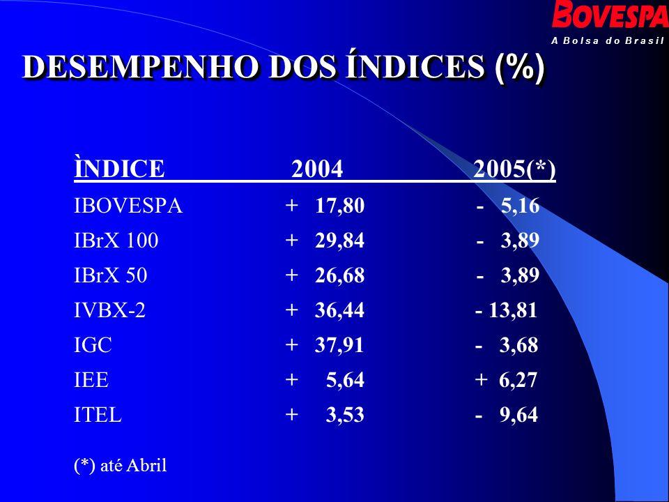 A B o l s a d o B r a s i l DESEMPENHO DOS ÍNDICES (%) DESEMPENHO DOS ÍNDICES (%) ÌNDICE 2004 2005(*) IBOVESPA + 17,80 - 5,16 IBrX 100 + 29,84 - 3,89