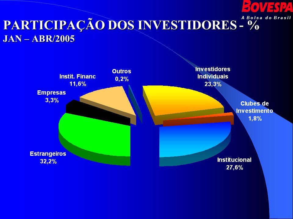 A B o l s a d o B r a s i l PARTICIPAÇÃO DOS INVESTIDORES - % JAN – ABR/2005
