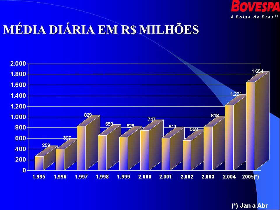 A B o l s a d o B r a s i l Definição: É um índice de lucratividade de uma carteira teórica de ações, consagrado como a principal referência do comportamento do mercado brasileiro de ações.
