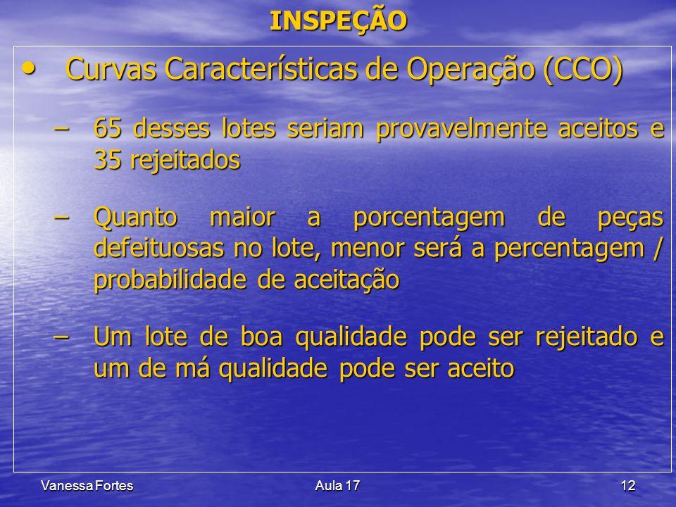 Vanessa FortesAula 1712 Curvas Características de Operação (CCO) Curvas Características de Operação (CCO) –65 desses lotes seriam provavelmente aceito