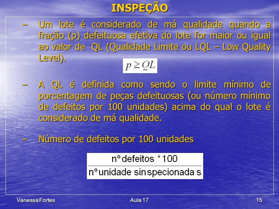 Vanessa FortesAula 1715 INSPEÇÃO –Um lote é considerado de má qualidade quando a fração (p) defeituosa efetiva do lote for maior ou igual ao valor de