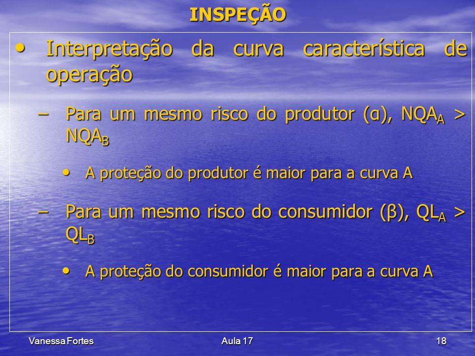 Vanessa FortesAula 1718 Interpretação da curva característica de operação Interpretação da curva característica de operação –Para um mesmo risco do pr
