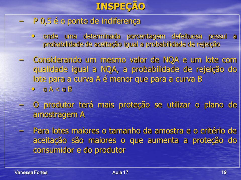 Vanessa FortesAula 1719 –P 0,5 é o ponto de indiferença onde uma determinada porcentagem defeituosa possui a probabilidade de aceitação igual a probab