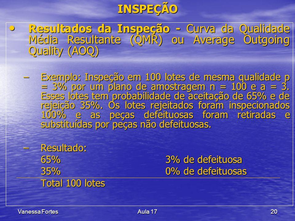 Vanessa FortesAula 1720 Resultados da Inspeção - Curva da Qualidade Média Resultante (QMR) ou Average Outgoing Quality (AOQ) Resultados da Inspeção -