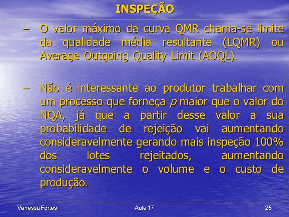 Vanessa FortesAula 1725 –O valor máximo da curva QMR chama-se limite da qualidade média resultante (LQMR) ou Average Outgoing Quality Limit (AOQL). –N