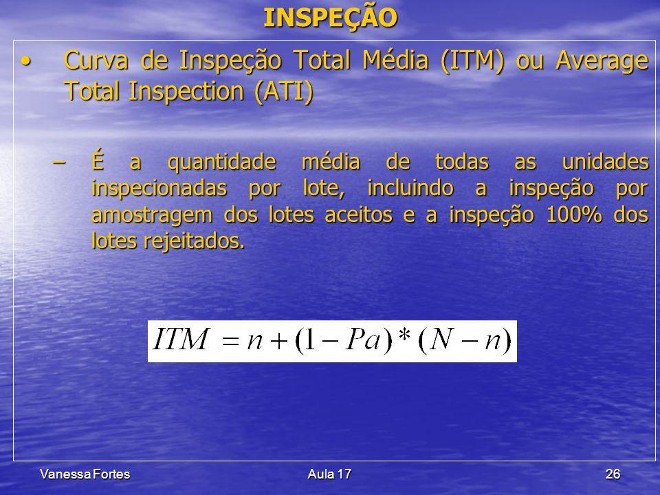 Vanessa FortesAula 1726 Curva de Inspeção Total Média (ITM) ou Average Total Inspection (ATI)Curva de Inspeção Total Média (ITM) ou Average Total Insp