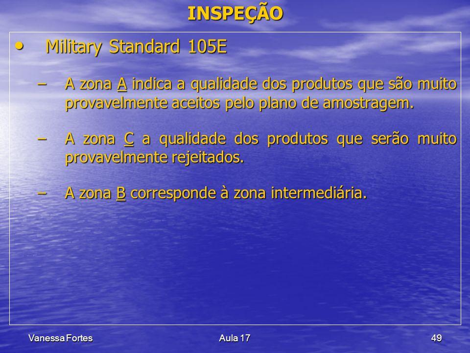 Vanessa FortesAula 1749 INSPEÇÃO Military Standard 105E Military Standard 105E –A zona A indica a qualidade dos produtos que são muito provavelmente a