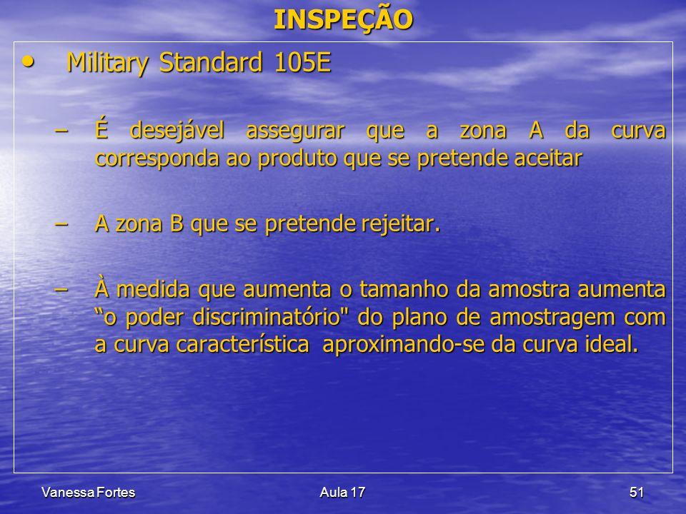 Vanessa FortesAula 1751 INSPEÇÃO Military Standard 105E Military Standard 105E –É desejável assegurar que a zona A da curva corresponda ao produto que