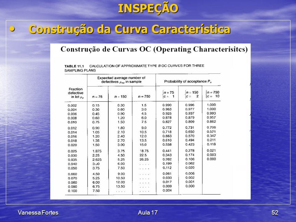 Vanessa FortesAula 1752 INSPEÇÃO Construção da Curva Característica Construção da Curva Característica