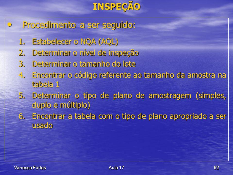 Vanessa FortesAula 1762 INSPEÇÃO Procedimento a ser seguido: Procedimento a ser seguido: 1.Estabelecer o NQA (AQL) 2.Determinar o nível de inspeção 3.