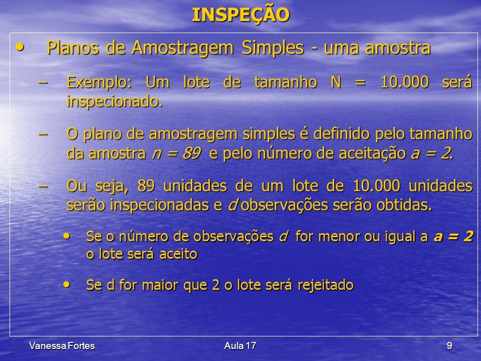 Vanessa FortesAula 179 Planos de Amostragem Simples - uma amostra Planos de Amostragem Simples - uma amostra –Exemplo: Um lote de tamanho N = 10.000 s