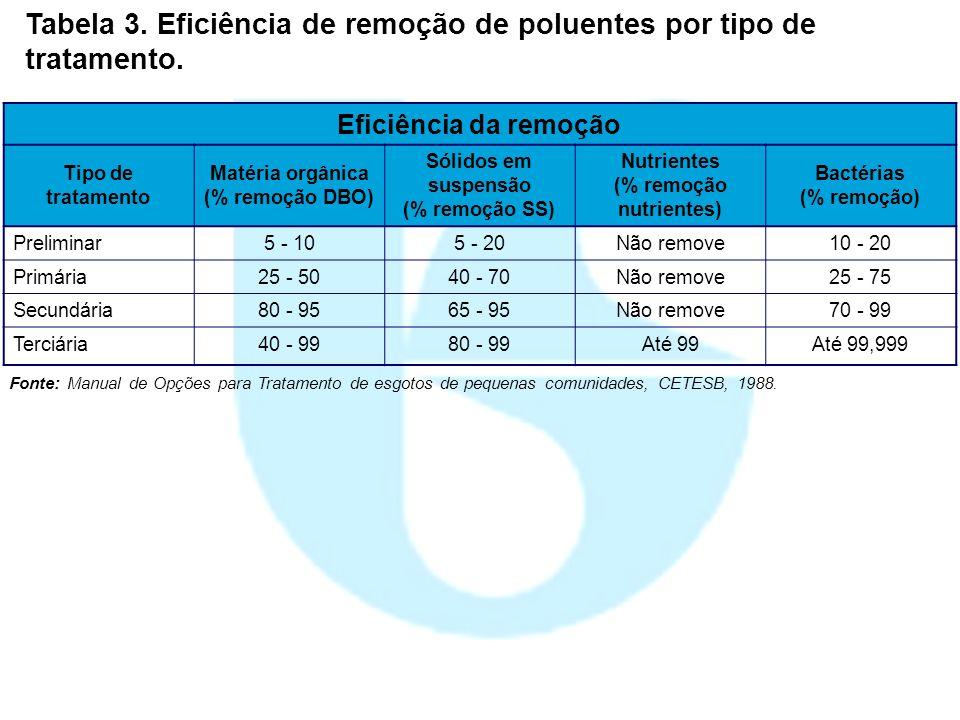 Tabela 3. Eficiência de remoção de poluentes por tipo de tratamento. Eficiência da remoção Tipo de tratamento Matéria orgânica (% remoção DBO) Sólidos