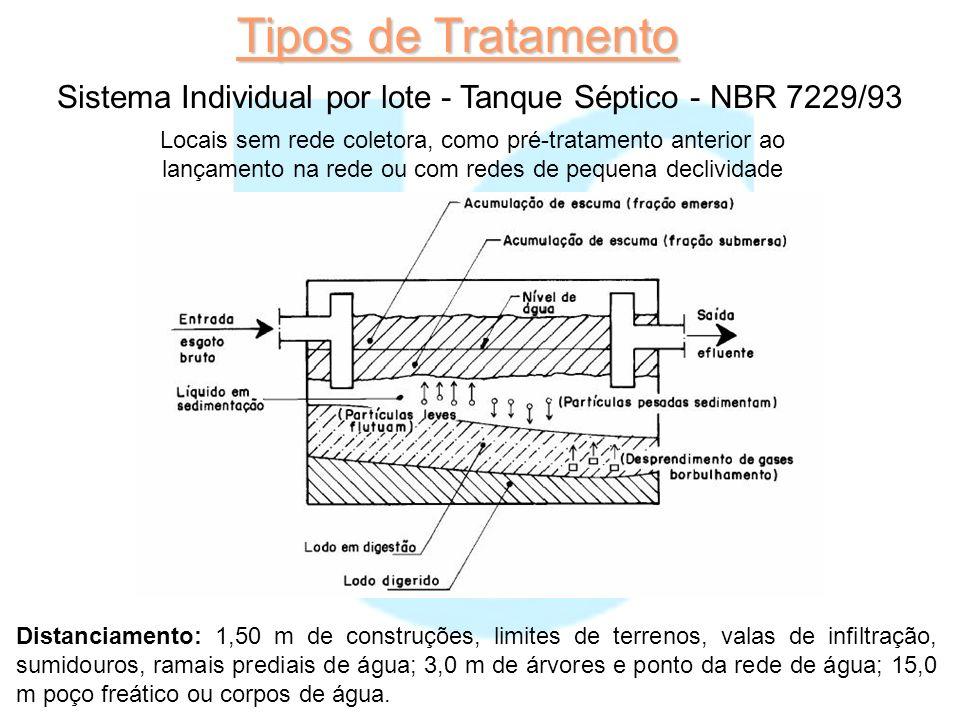 Tipos de Tratamento Sistema Individual por lote - Tanque Séptico - NBR 7229/93 Locais sem rede coletora, como pré-tratamento anterior ao lançamento na