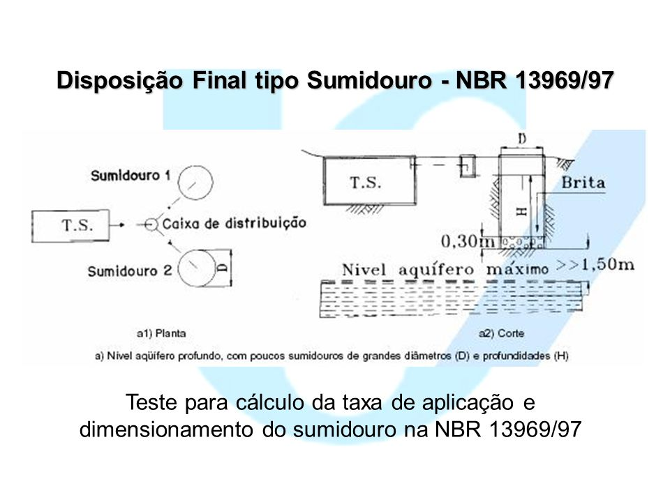 Disposição Final tipo Sumidouro - NBR 13969/97 Teste para cálculo da taxa de aplicação e dimensionamento do sumidouro na NBR 13969/97