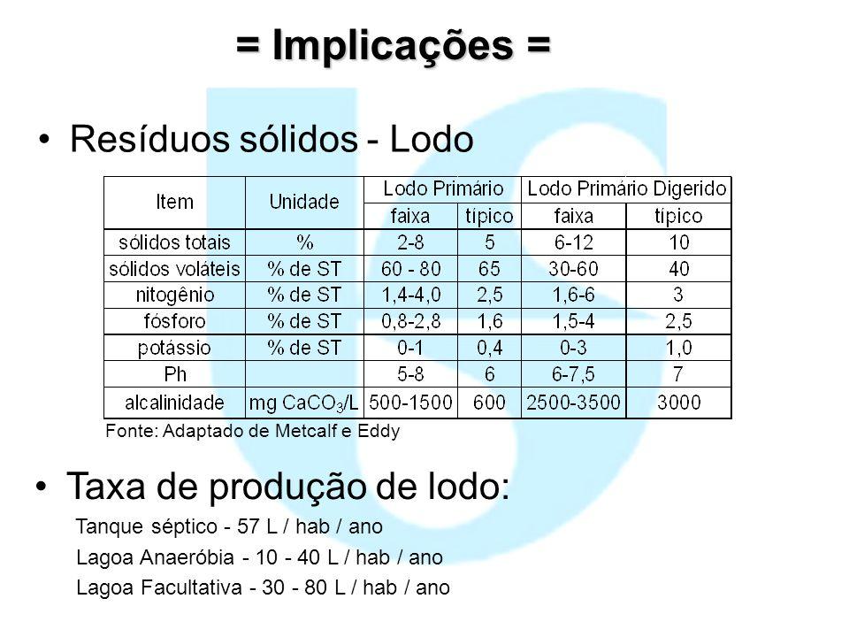 = Implicações = Resíduos sólidos - Lodo Fonte: Adaptado de Metcalf e Eddy Taxa de produção de lodo: Tanque séptico - 57 L / hab / ano Lagoa Anaeróbia