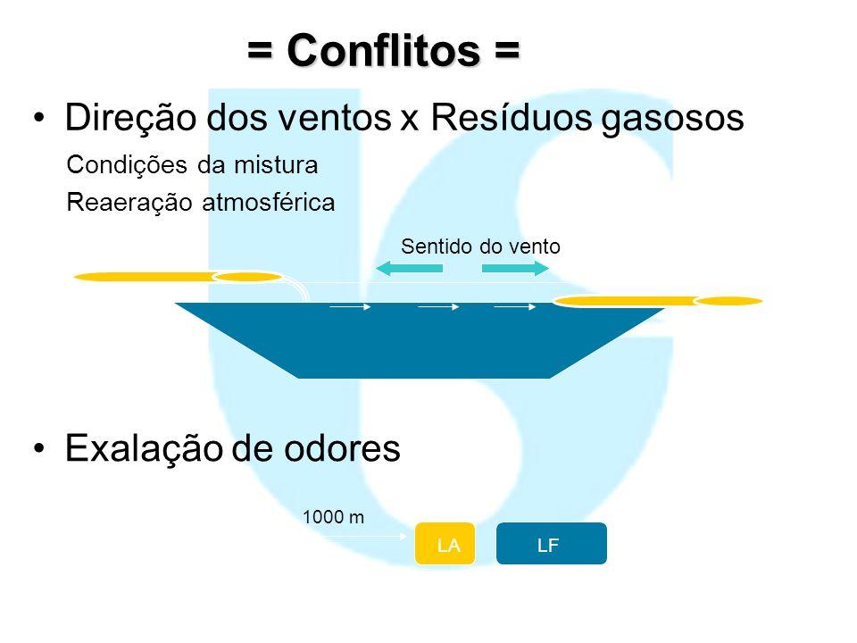 = Conflitos = Direção dos ventos x Resíduos gasosos Condições da mistura Reaeração atmosférica Sentido do vento Exalação de odores LALF 1000 m