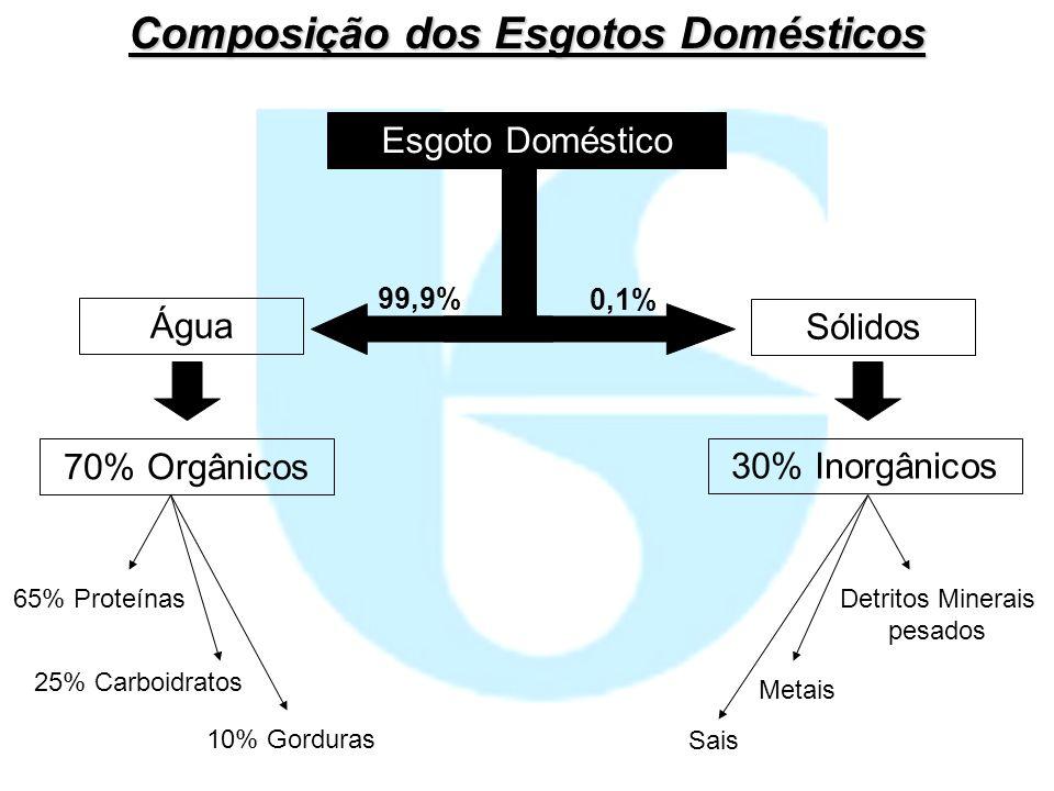 Água Sólidos 70% Orgânicos 30% Inorgânicos 65% Proteínas 25% Carboidratos 10% Gorduras Detritos Minerais pesados Sais Metais Esgoto Doméstico 99,9% 0,
