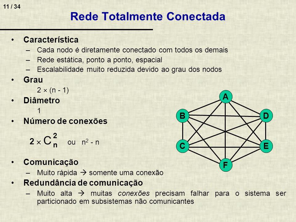 11 / 34 Característica –Cada nodo é diretamente conectado com todos os demais –Rede estática, ponto a ponto, espacial –Escalabilidade muito reduzida d