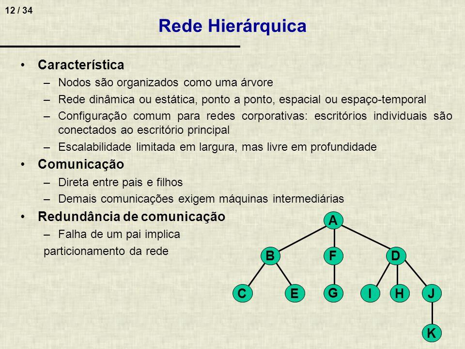 12 / 34 Característica –Nodos são organizados como uma árvore –Rede dinâmica ou estática, ponto a ponto, espacial ou espaço-temporal –Configuração com