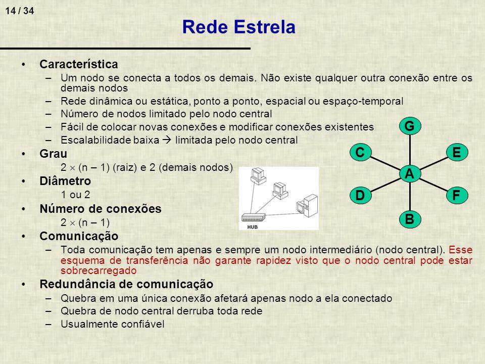 14 / 34 Característica –Um nodo se conecta a todos os demais. Não existe qualquer outra conexão entre os demais nodos –Rede dinâmica ou estática, pont