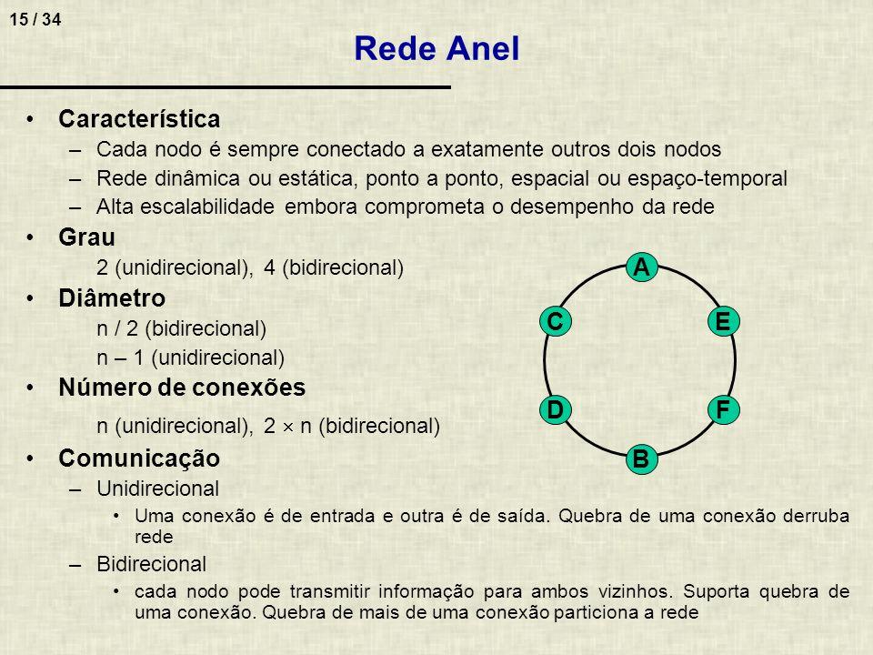 15 / 34 Característica –Cada nodo é sempre conectado a exatamente outros dois nodos –Rede dinâmica ou estática, ponto a ponto, espacial ou espaço-temp