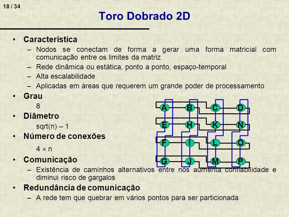 18 / 34 Toro Dobrado 2D Característica –Nodos se conectam de forma a gerar uma forma matricial com comunicação entre os limites da matriz –Rede dinâmi