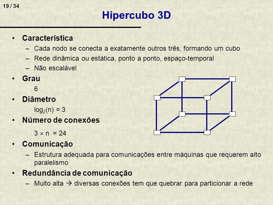 19 / 34 Hipercubo 3D Característica –Cada nodo se conecta a exatamente outros três, formando um cubo –Rede dinâmica ou estática, ponto a ponto, espaço