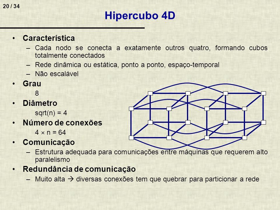 20 / 34 Característica –Cada nodo se conecta a exatamente outros quatro, formando cubos totalmente conectados –Rede dinâmica ou estática, ponto a pont