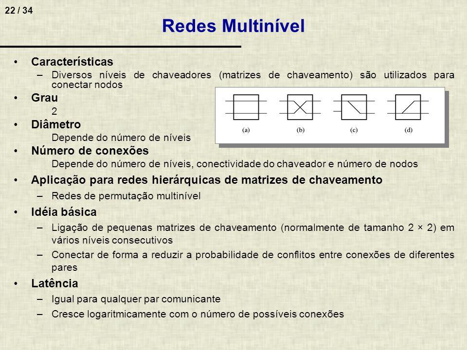 22 / 34 Características –Diversos níveis de chaveadores (matrizes de chaveamento) são utilizados para conectar nodos Grau 2 Diâmetro Depende do número