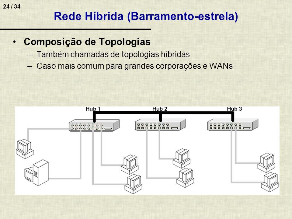 24 / 34 Composição de Topologias –Também chamadas de topologias híbridas –Caso mais comum para grandes corporações e WANs Rede Híbrida (Barramento-est