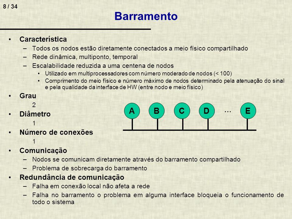 8 / 34 Característica –Todos os nodos estão diretamente conectados a meio físico compartilhado –Rede dinâmica, multiponto, temporal –Escalabilidade re