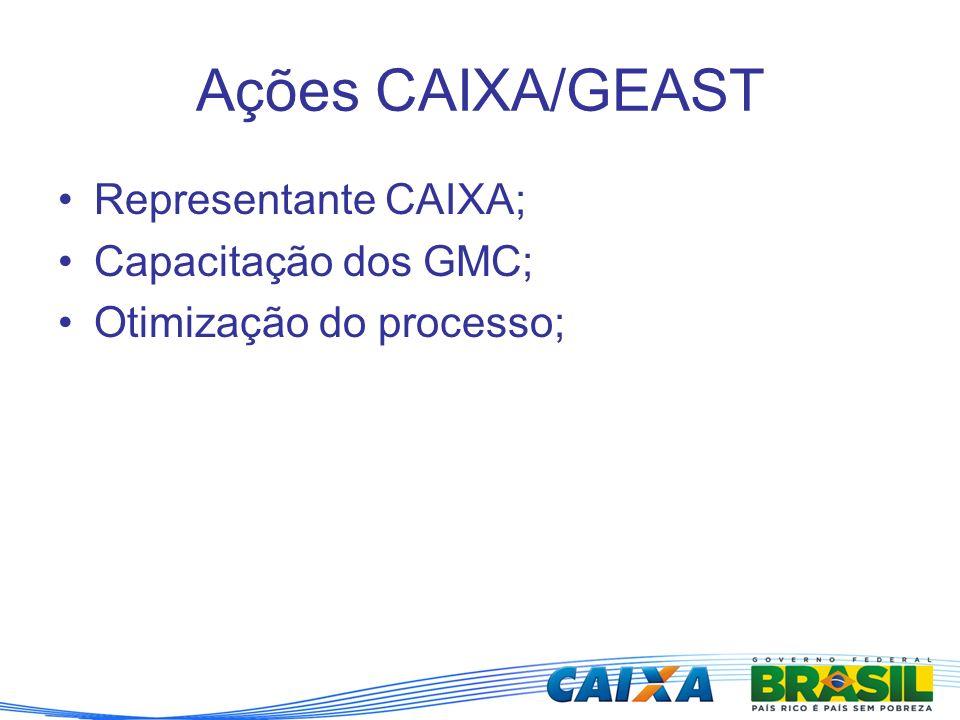 Ações CAIXA/GEAST Representante CAIXA; Capacitação dos GMC; Otimização do processo;