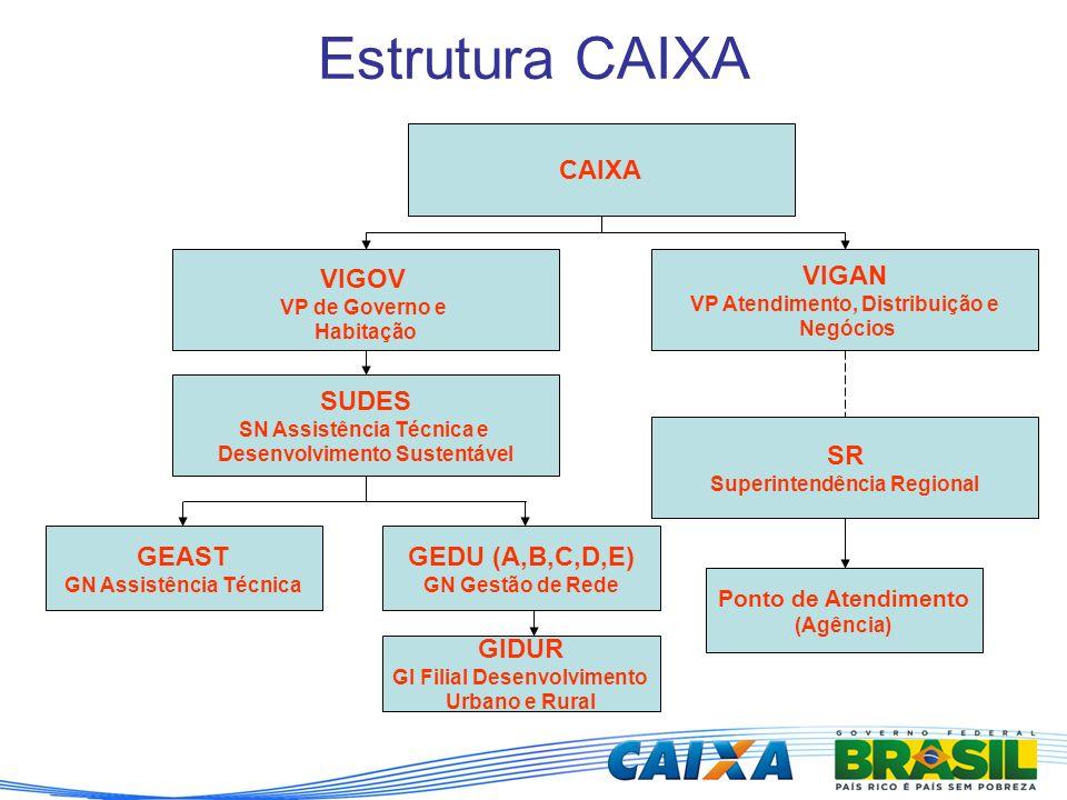 Estrutura CAIXA CAIXA VIGOV VP de Governo e Habitação SUDES SN Assistência Técnica e Desenvolvimento Sustentável GEAST GN Assistência Técnica GEDU (A,