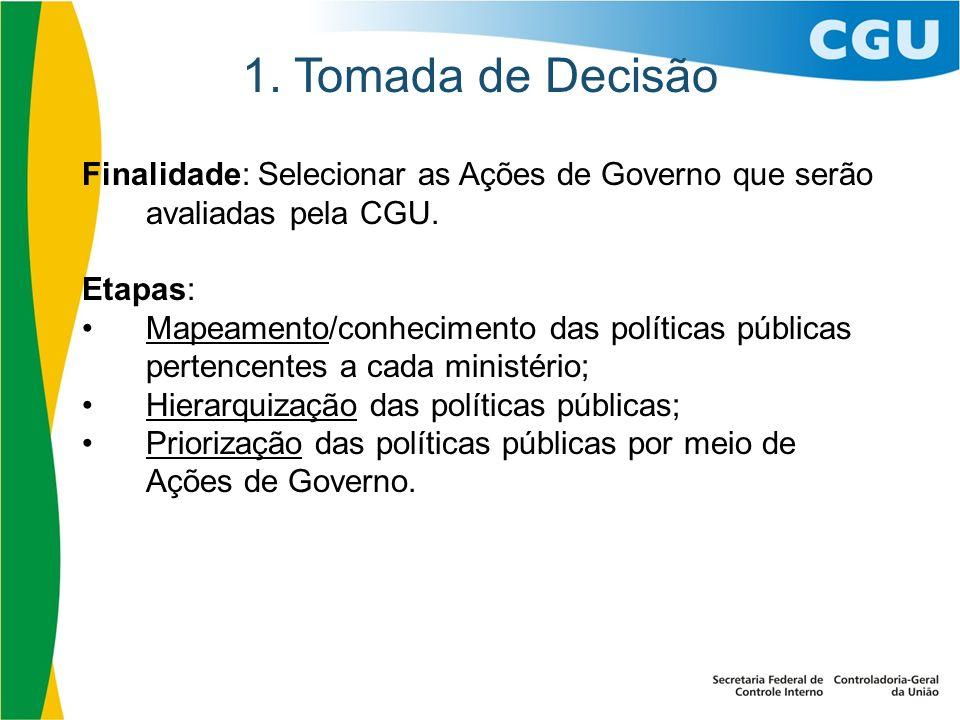 1. Tomada de Decisão Finalidade: Selecionar as Ações de Governo que serão avaliadas pela CGU. Etapas: Mapeamento/conhecimento das políticas públicas p