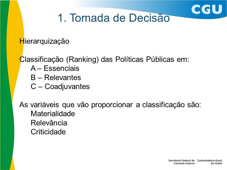 1. Tomada de Decisão Hierarquização Classificação (Ranking) das Políticas Públicas em: A – Essenciais B – Relevantes C – Coadjuvantes As variáveis que